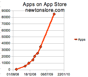 Graph of Apps on App Store